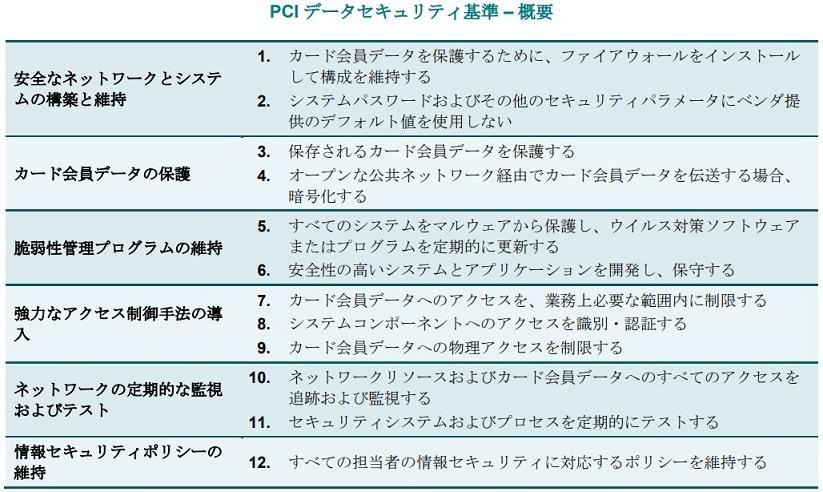 PCIデータセキュリティ基準(PCI DSS)