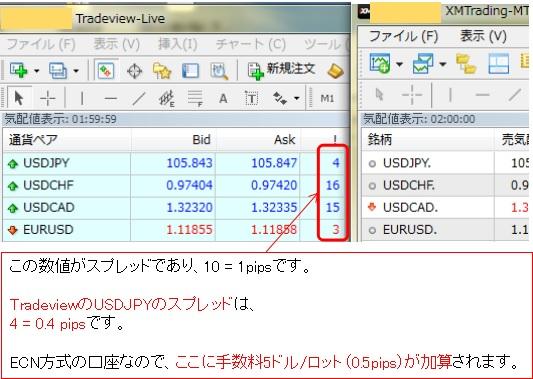 TradeviewのMT4のスプレッドの確認の説明画像