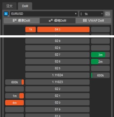 cTraderの板情報、価格DoMの画面