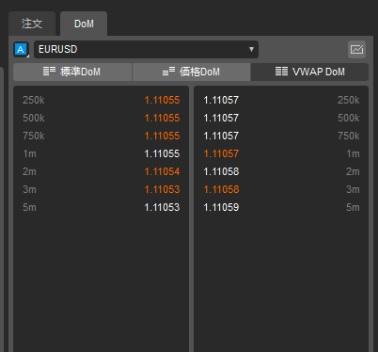 cTraderの板情報、VWAP DoMの画面