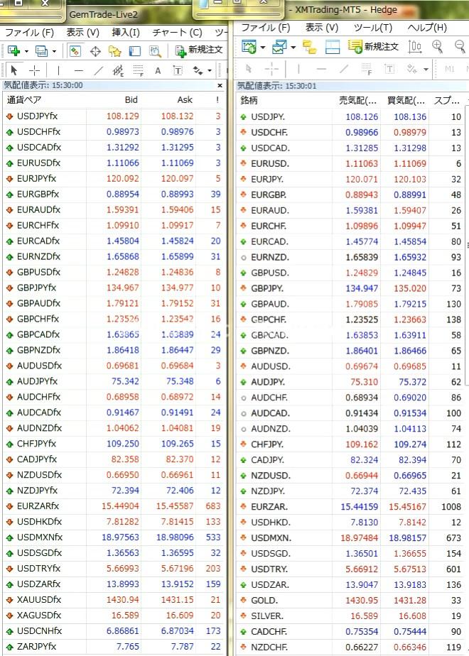 GemForexの経済指標時のスプレッド(ノースプレッド口座)