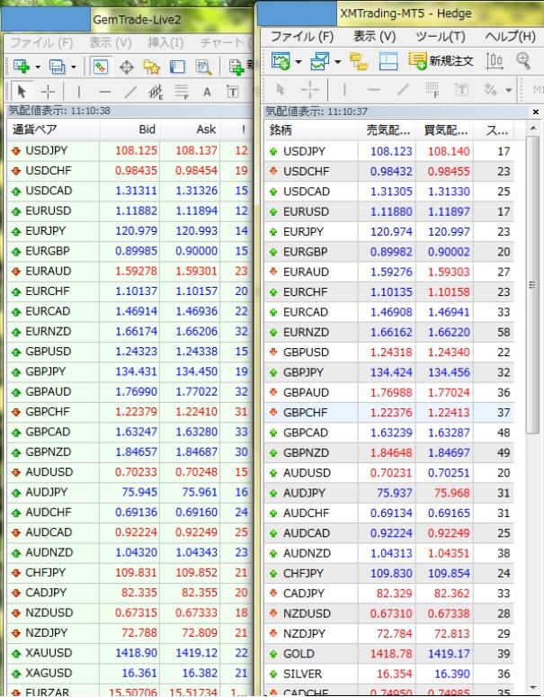 GemForexのオールインワン口座のメジャー通貨ペア、マイナー通貨ペア、金属のスプレッド
