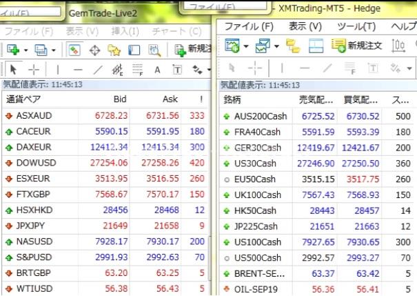 GemForexのオールインワン口座の株式指数のスプレッド