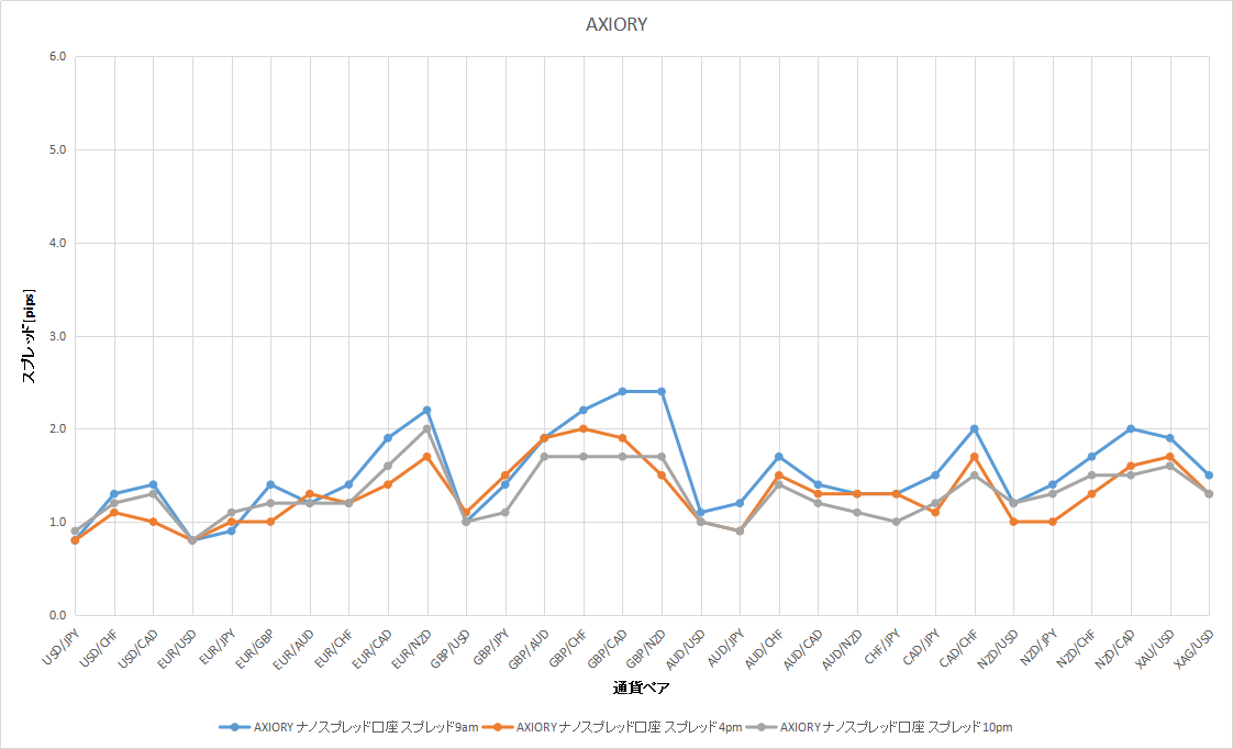 AXIORYの9時、16時、22時のスプレッドのデータ
