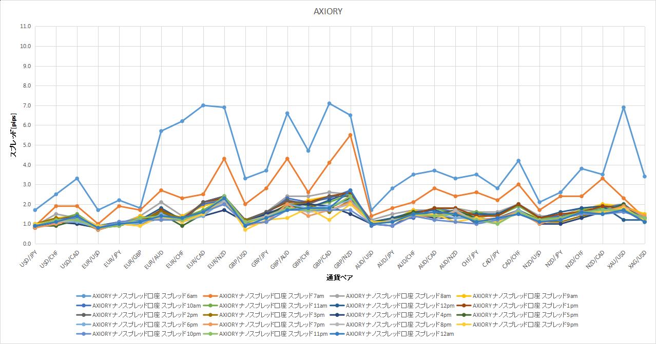 AXIORYの時間帯別スプレッドデータ