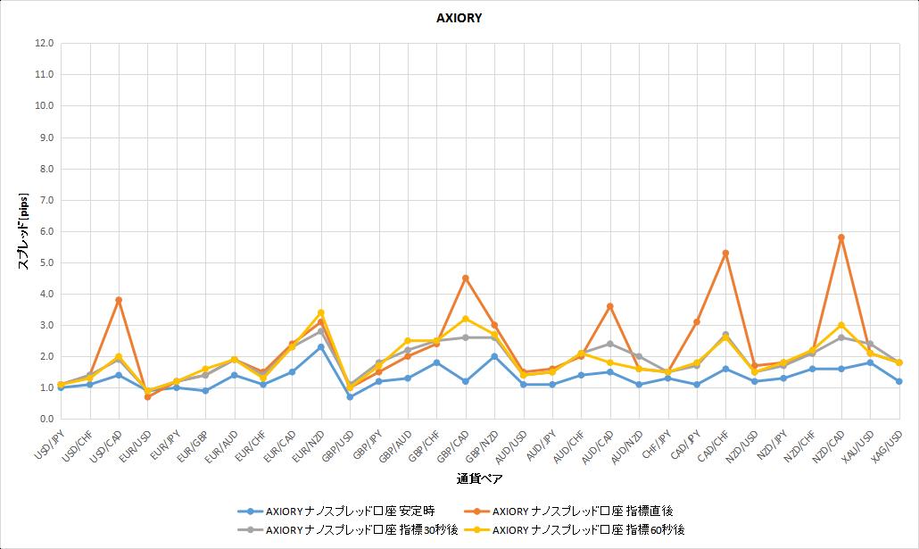 AXIORYの安定時と経済指標時のスプレッドの比較のグラフ