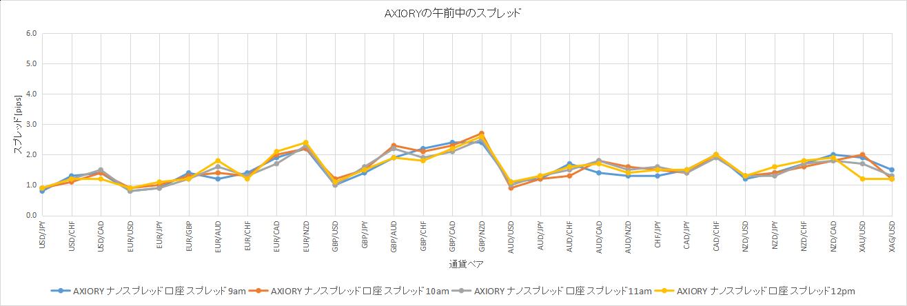 AXIORYの午前中のスプレッドのデータ