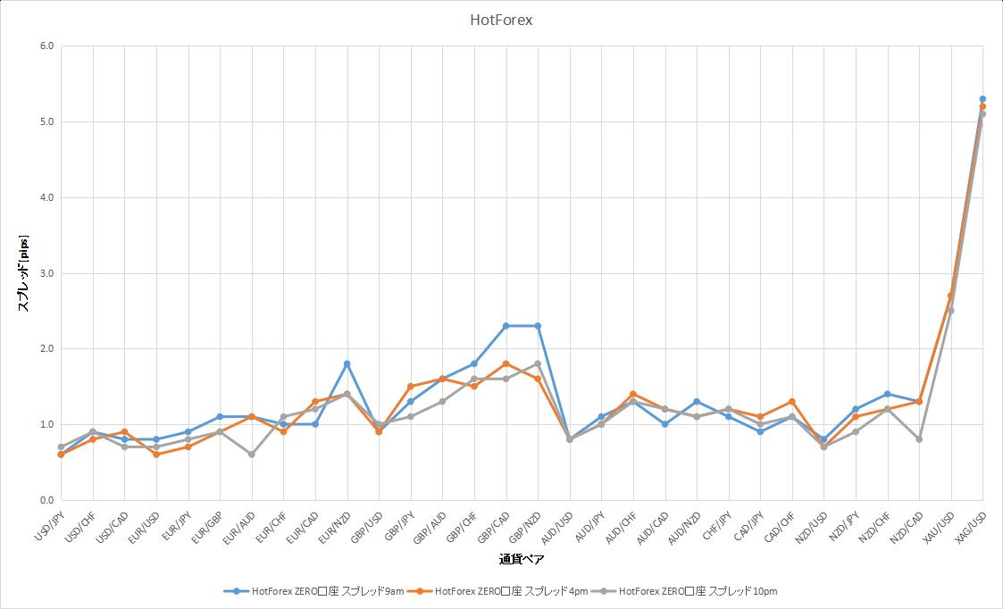 HotForexの9時、16時、22時のスプレッドのデータ