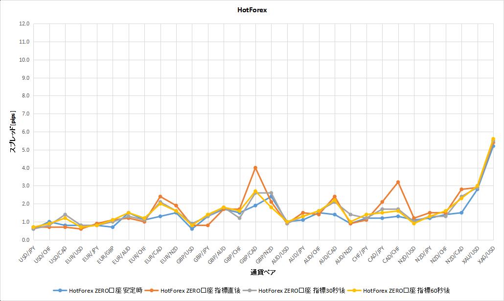 HotForexの安定時と経済指標時のスプレッドの比較のグラフ