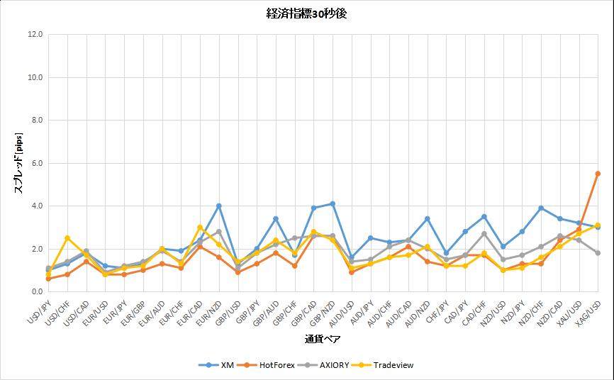 経済指標発表30秒後の海外FX会社のスプレッド比較のグラフ