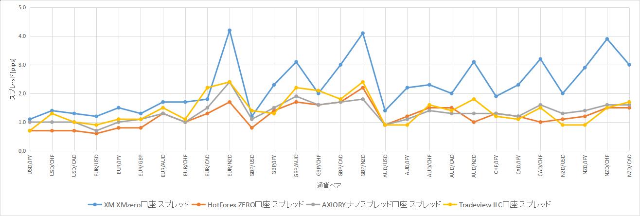 2019年8月16日のスプレッド比較グラフ