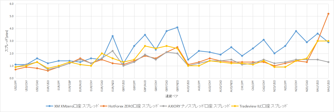 2019年8月19日のスプレッド比較グラフ