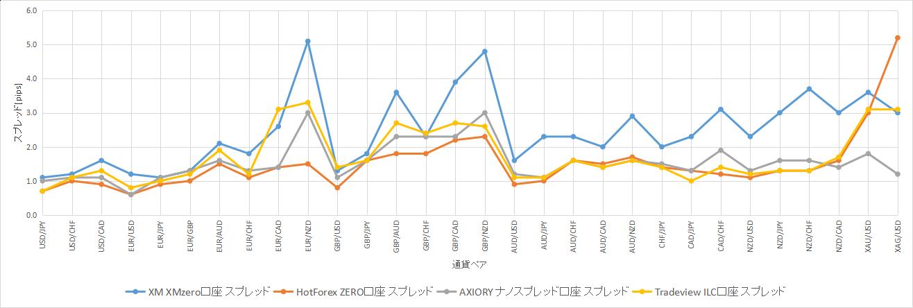 2019年8月20日のスプレッド比較グラフ