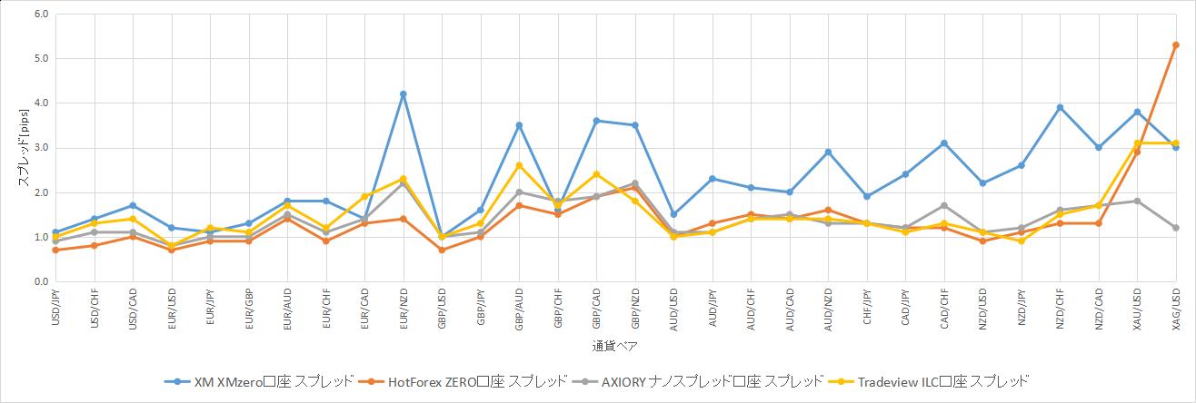 2019年8月21日のスプレッド比較グラフ