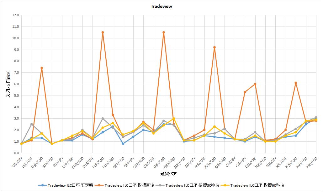 Tradeviewの安定時と経済指標時のスプレッドの比較のグラフ