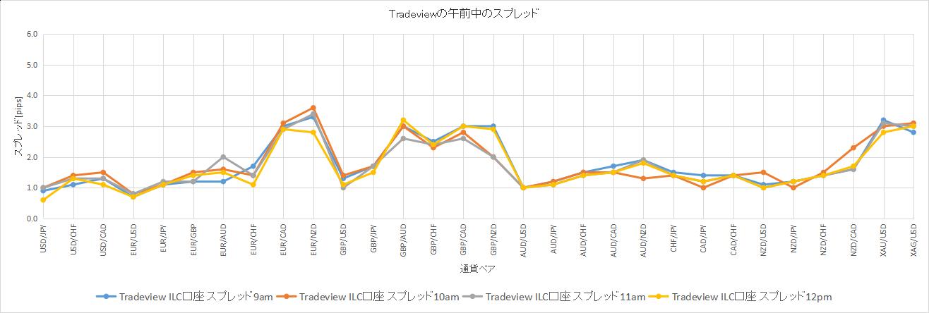 Tradeviewの午前中のスプレッドのデータ