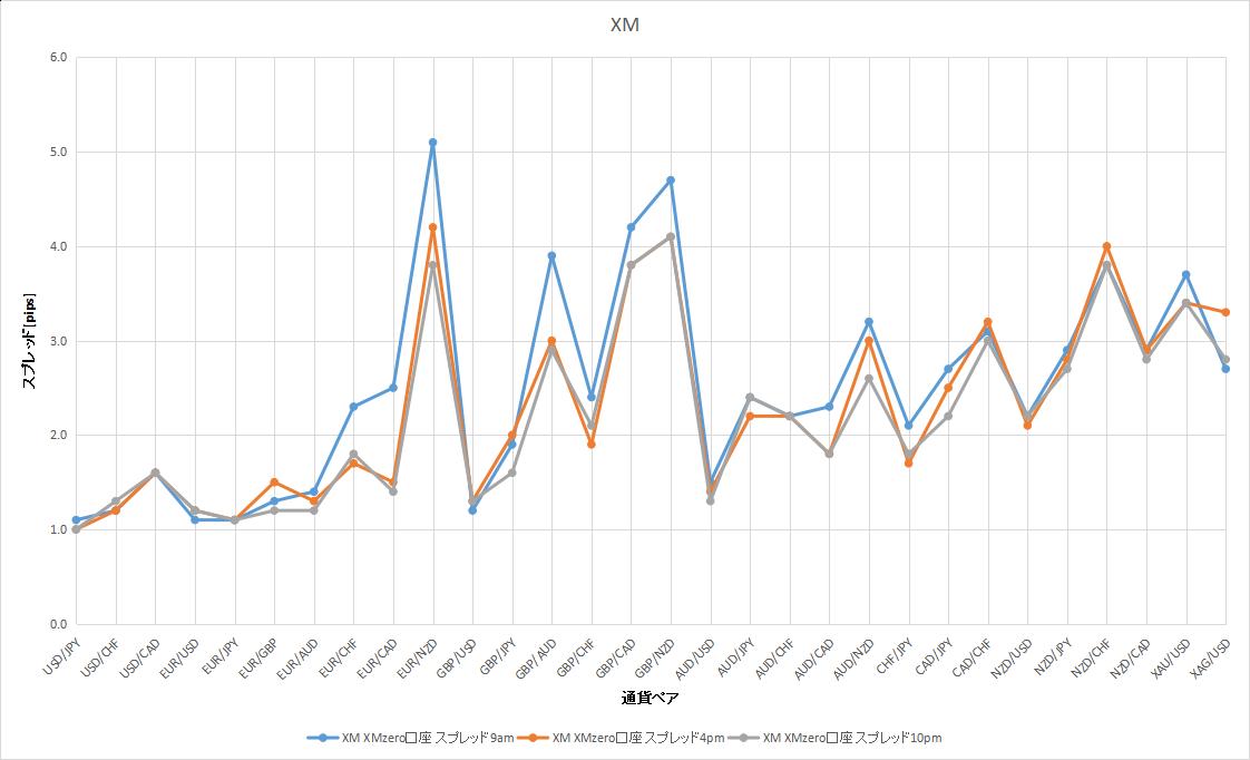 XMの9時、16時、22時のスプレッドのデータ