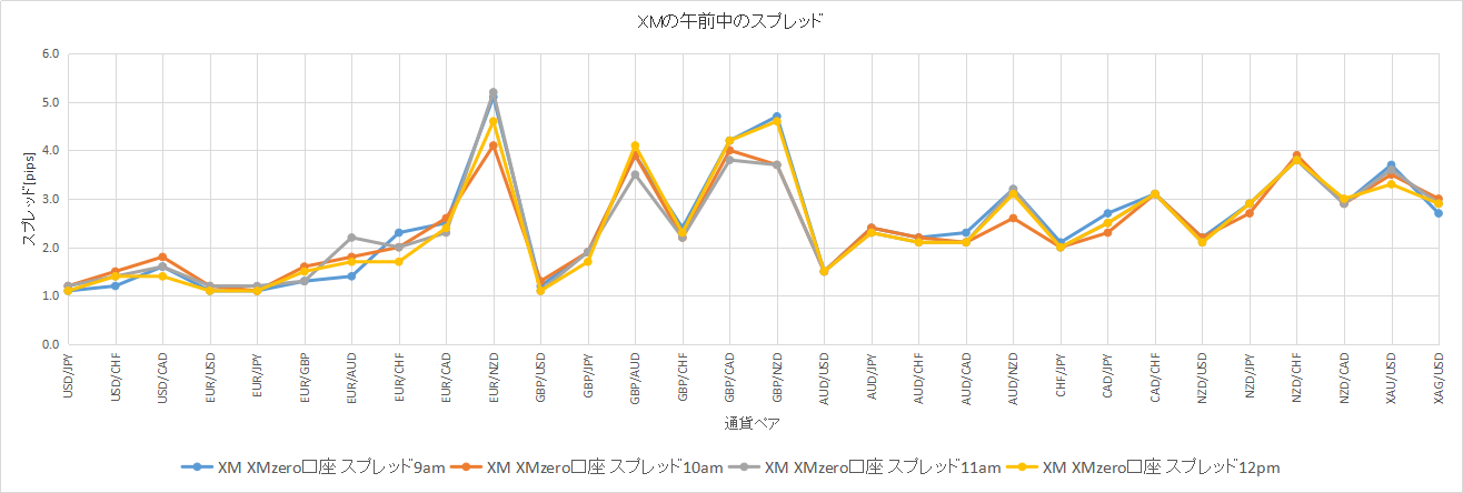 XMの午前中のスプレッドのデータ