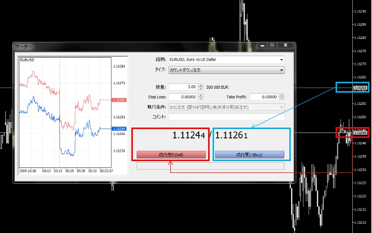 メタトレーダーに売値と買値を表示