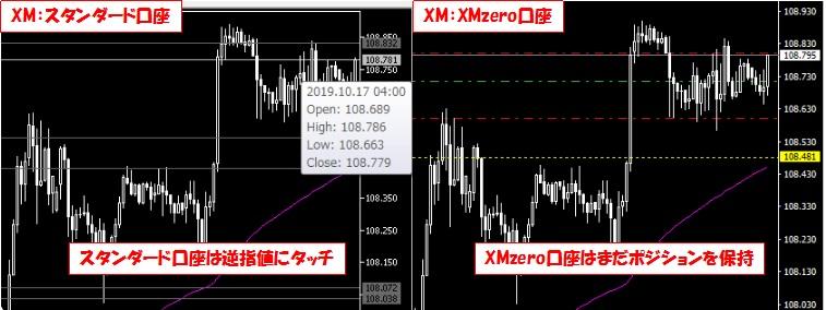 XMの口座で損切価格の確認