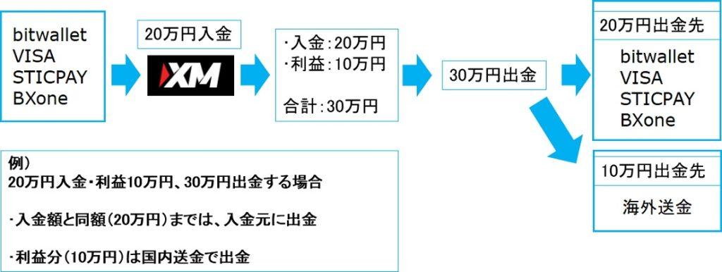 XMの出金経路1
