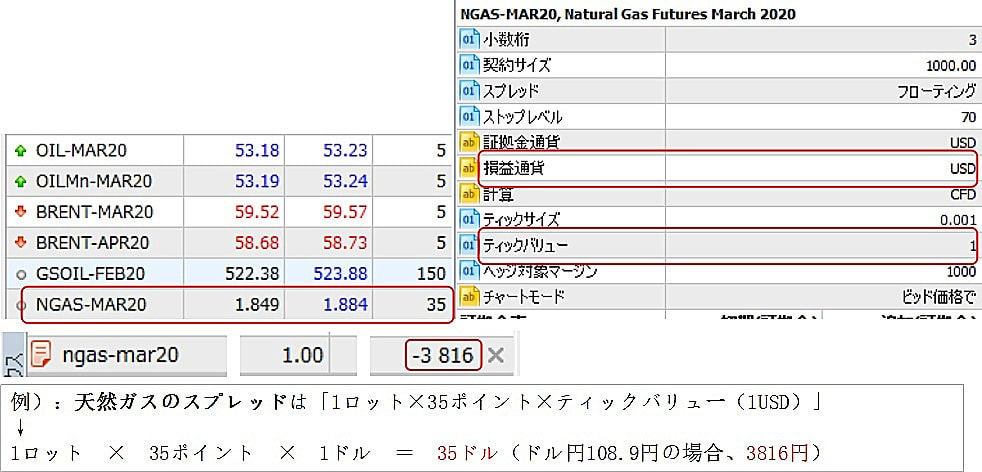 XMの天然ガスのスプレッド
