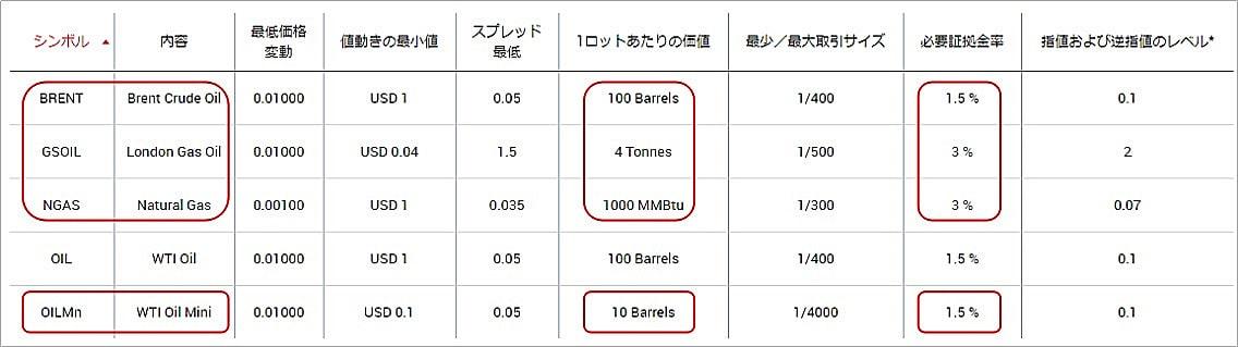 XMのW原油・エネルギー銘柄の必要証拠金の計算方法