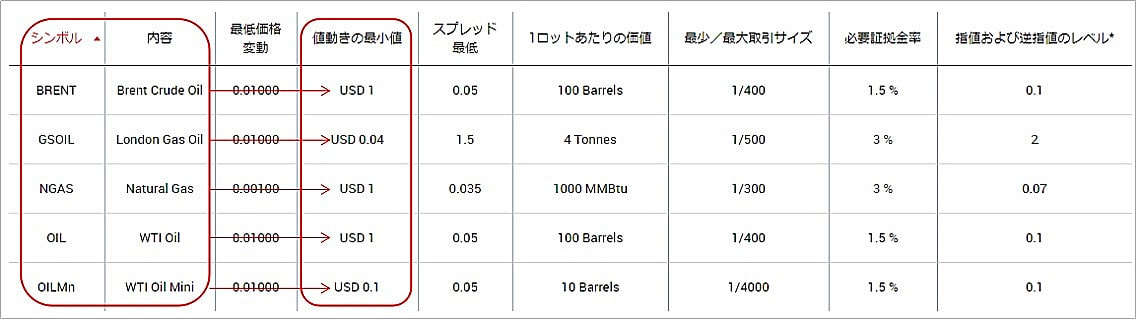 XMの原油・エネルギー銘柄の1ポイントの価値(ティックバリュー)の表