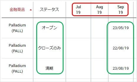 XMのパラジウム、プラチナの限月カレンダー