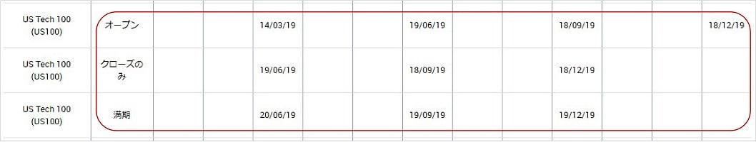 XMのナスダック(US100)の配当金支払い予定日