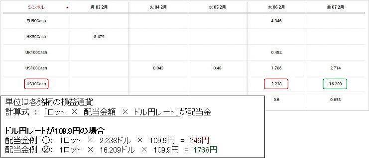 XMのNYダウ(US30)の配当金の計算方法
