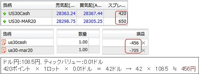 XMのNYダウのスプレッド計算例