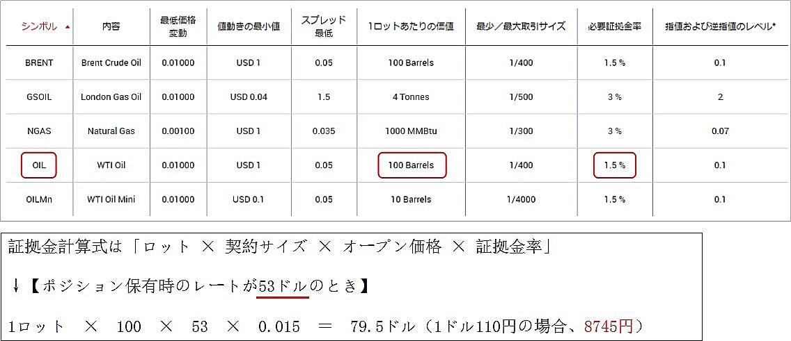 XMのWTI原油の必要証拠金の計算方法