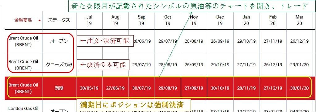XMの原油・エネルギー銘柄の限月カレンダー
