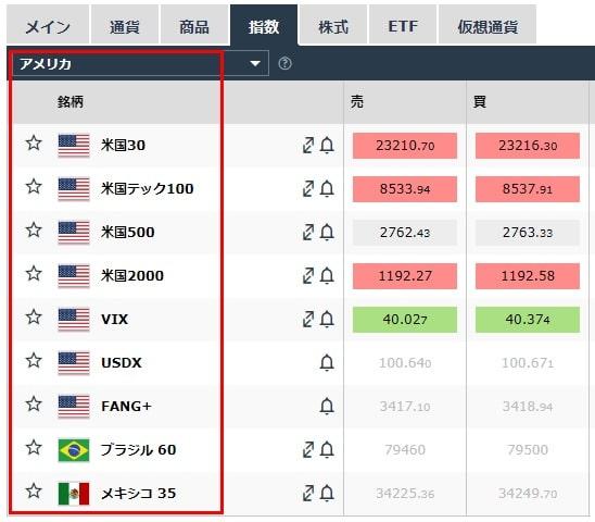 iForexで取引できるダウなどアメリカ・南米の株価指数一覧