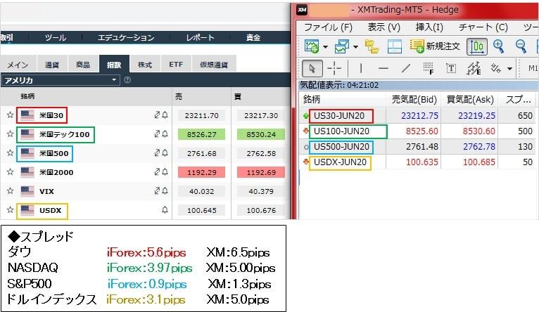 iForexのダウなどアメリカの株価指数の取引コストを他社と比較