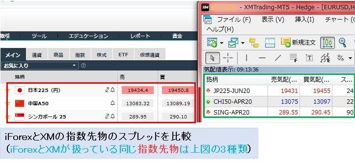 iForexの日経225等の取引コストの比較