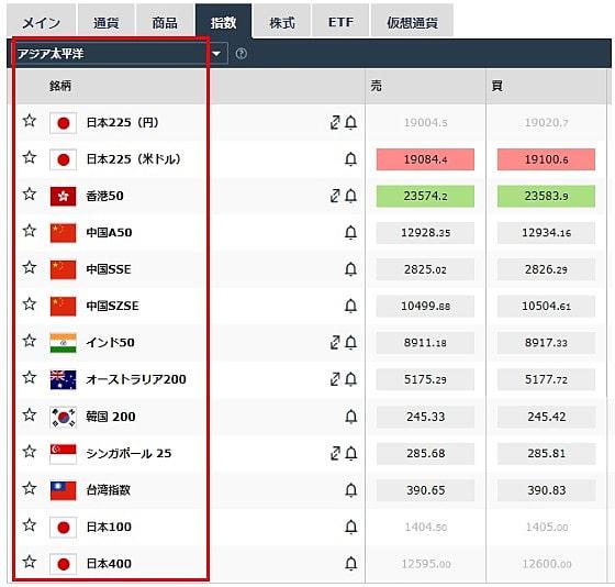iForexで取引可能な日経225およびその他アジアの株価指数