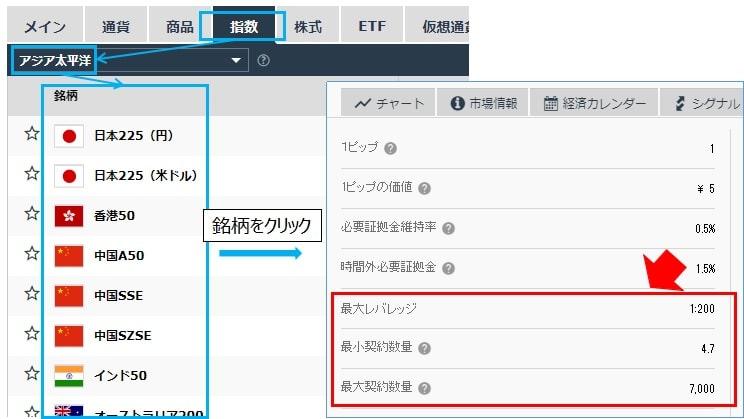 iForexの日経225、アジアの株価指数の最大・最小ロット、レバレッジの確認方法