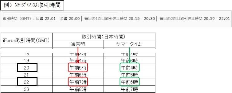 iForexの取引時間を日本時間に変換する方法