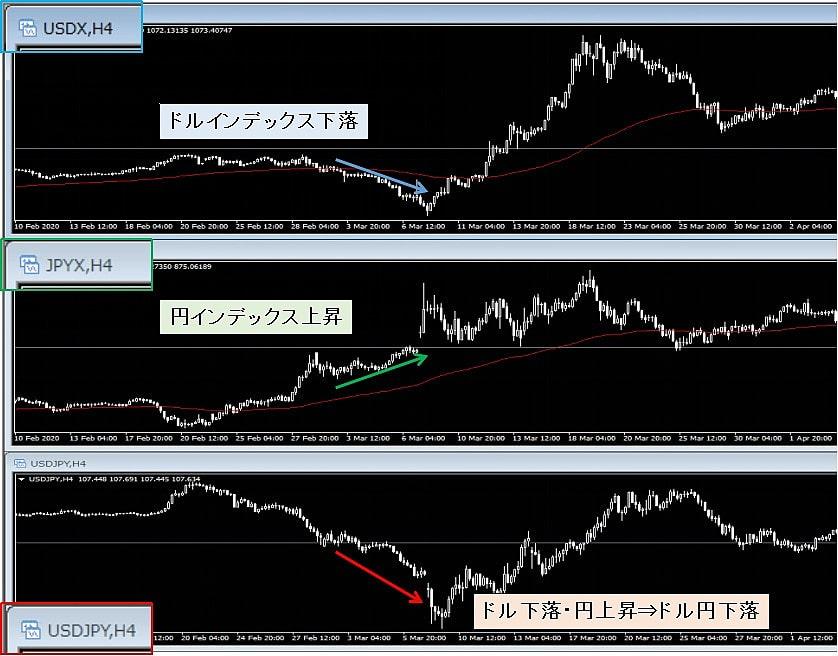 通貨インデックスでのトレンド判断の例