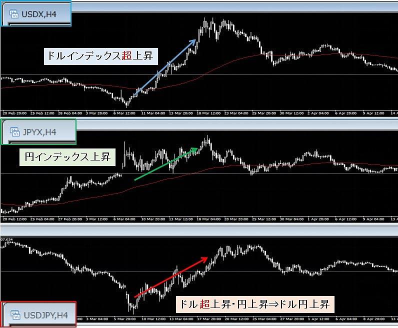 通貨インデックスを使えば値動きに対する誤解を解くことが出来る