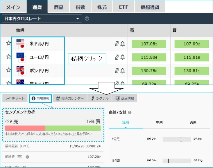 iForexのセンチメント分析の確認方法1