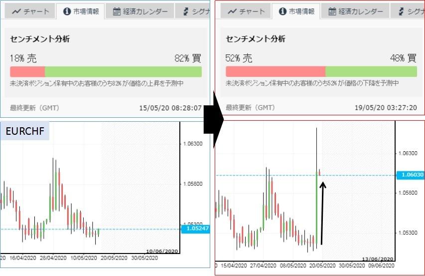 iForexのセンチメント分析の結果1