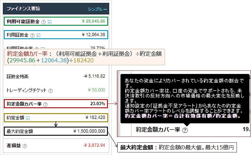 iForexの約定金額カバー率、約定金額、最大約定金額の説明