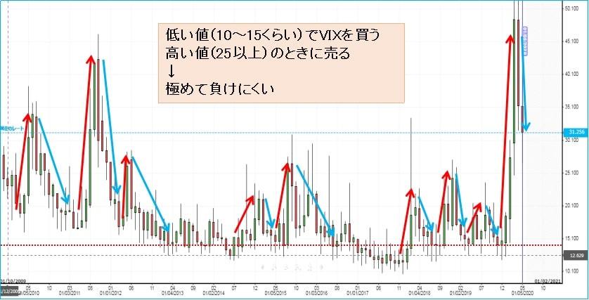 VIX指数の値動きの特徴