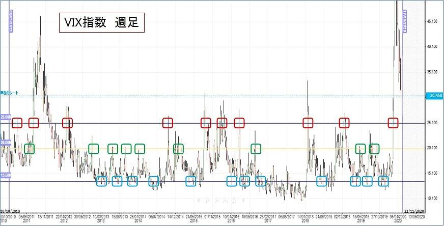 VIX指数の過去の高値・安値