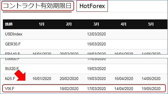 HotForexのVIX指数には取引期限がある