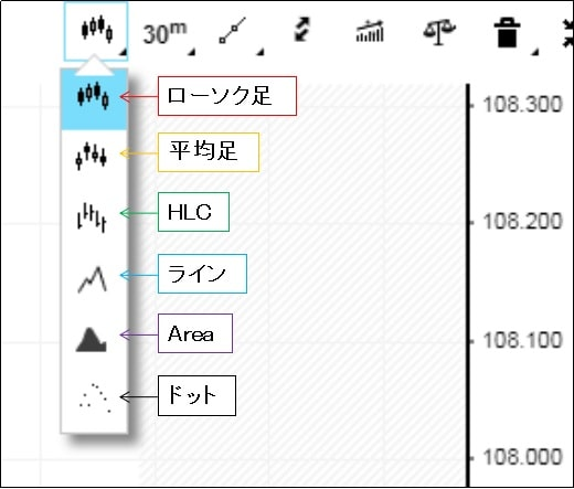 iForexのチャートで表示できるローソク足1