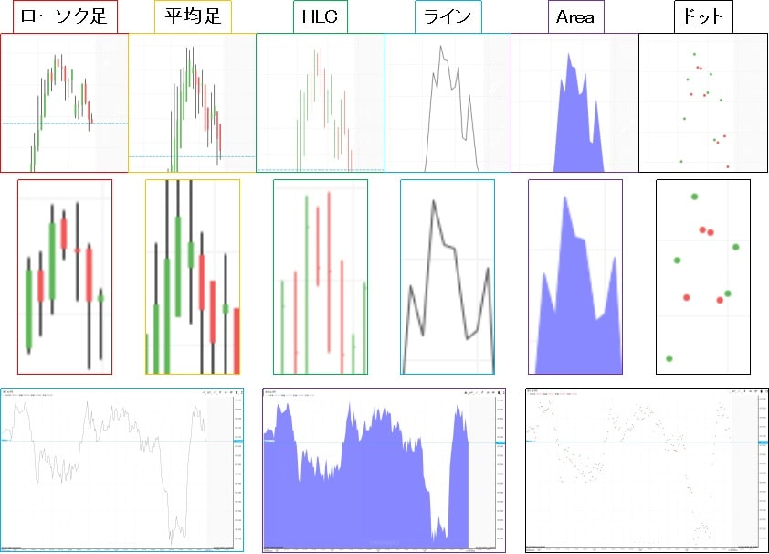 iForexのチャートで表示できるローソク足2